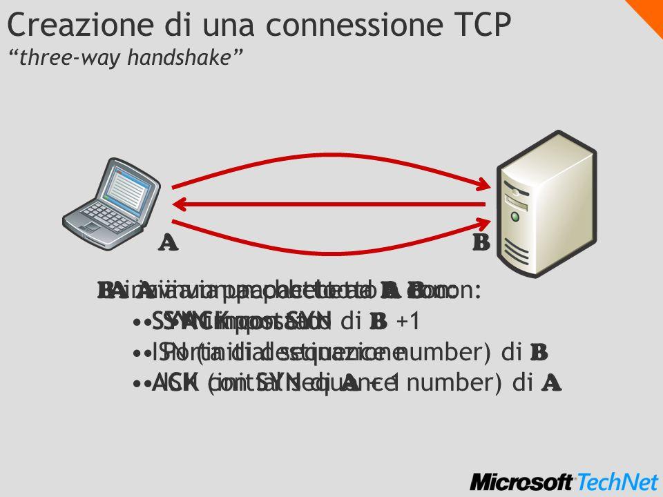 Creazione di una connessione TCP three-way handshake A invia un pacchetto a B con: SYN impostato Porta di destinazione ISN (initial sequence number) di A AB B invia un pacchetto ad A con: SYN impostato ISN (initial sequence number) di B ACK con SYN di A + 1 A invia un pacchetto a B con: ACK con SYN di B +1