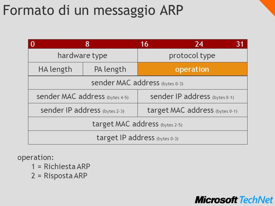 Operazione ARP 1.1.1.1 1.1.1.2 A B Chi ha IP 1.1.1.2? 00:11:22:33:44:55:66-1.1.1.2