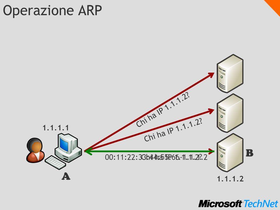 Operazione ARP 1.1.1.1 1.1.1.2 A B Chi ha IP 1.1.1.2 00:11:22:33:44:55:66-1.1.1.2