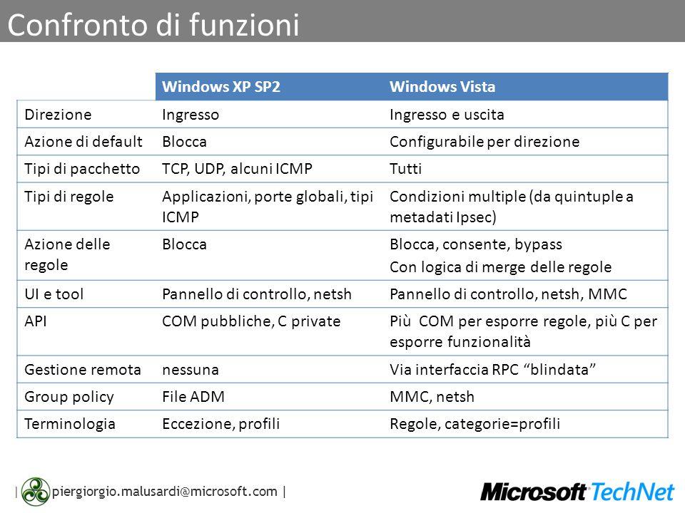 | piergiorgio.malusardi@microsoft.com | Confronto di funzioni Windows XP SP2Windows Vista DirezioneIngressoIngresso e uscita Azione di defaultBloccaCo