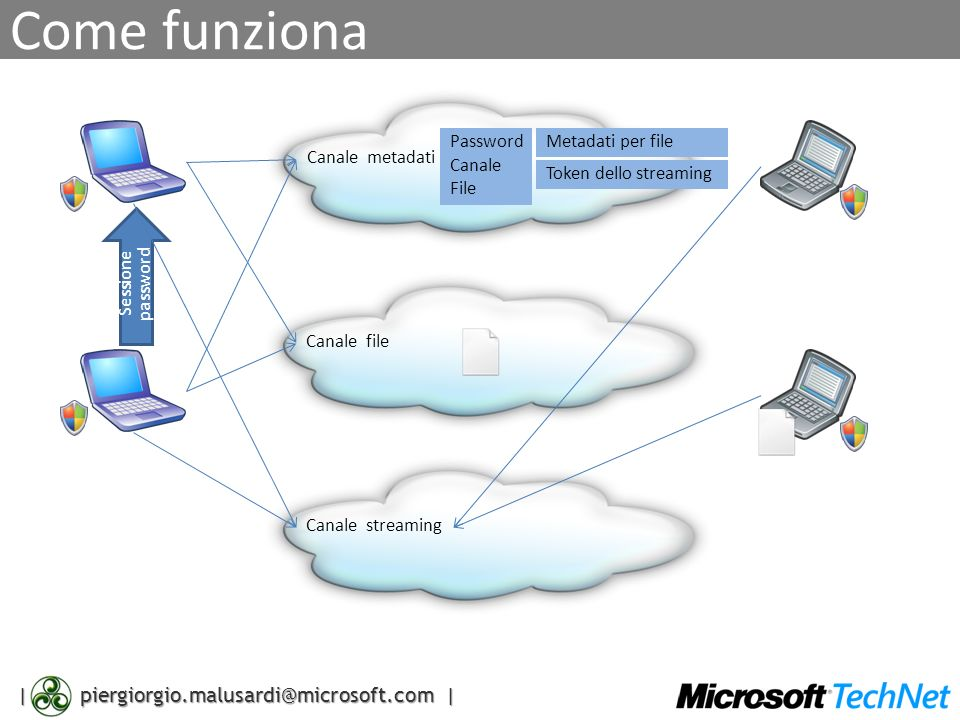 | piergiorgio.malusardi@microsoft.com | Come funziona Canale metadatiCanale fileCanale streaming Sessione password Password Canale File Metadati per file Token dello streaming