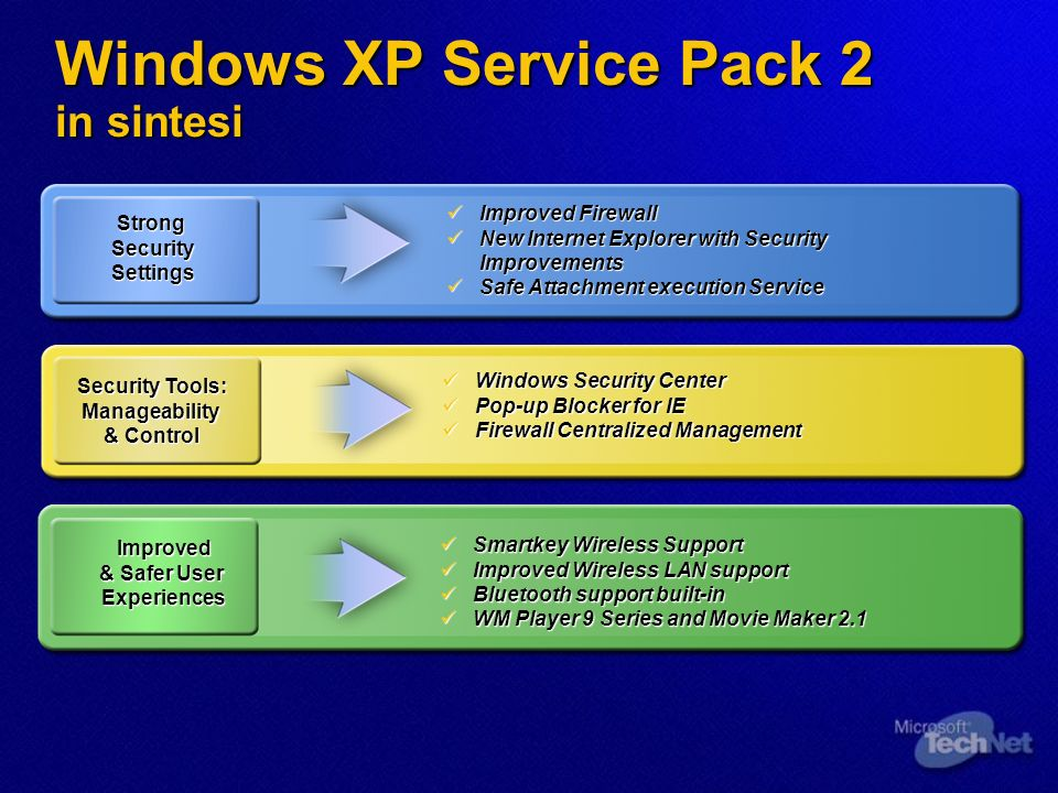 Windows XP Service Pack 2 in sintesi StrongSecuritySettings Security Tools: Manageability & Control Improved & Safer User Experiences Improved Firewal