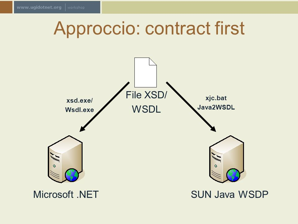 www.ugidotnet.org workshop Approccio: contract first Microsoft.NETSUN Java WSDP File XSD/ WSDL xsd.exe/ Wsdl.exe xjc.bat Java2WSDL