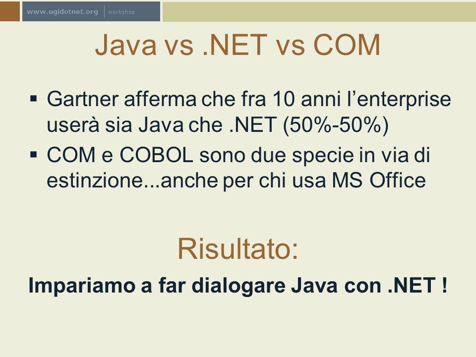 www.ugidotnet.org workshop Java vs.NET vs COM Gartner afferma che fra 10 anni lenterprise userà sia Java che.NET (50%-50%) COM e COBOL sono due specie