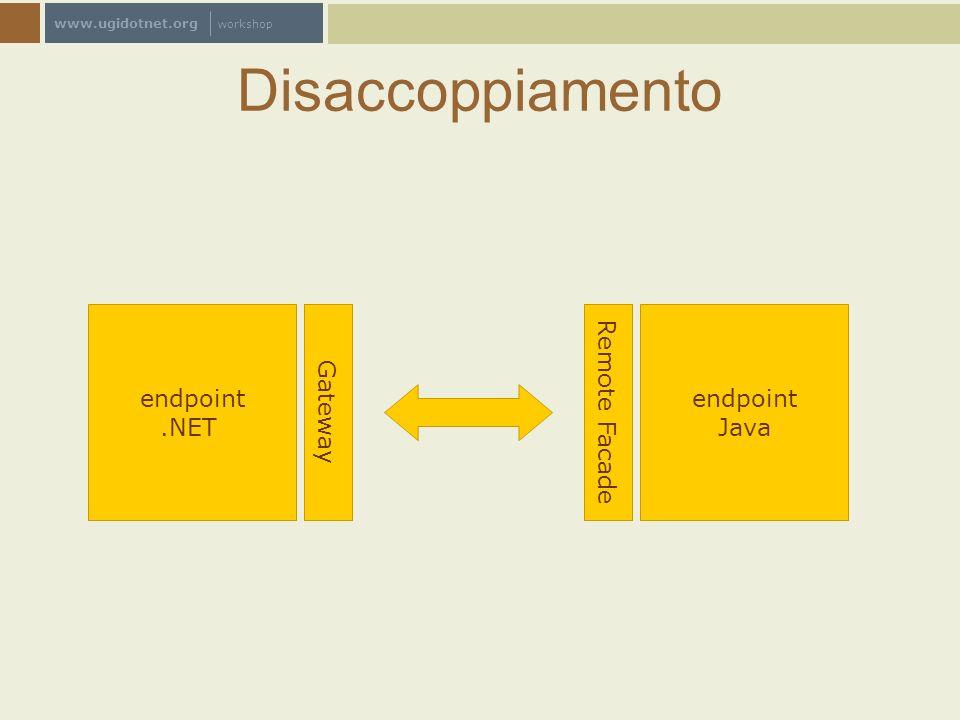www.ugidotnet.org workshop Tre modi per interoperare Resource based: Database : tutti conoscono SQL File system : XML, serializzazione Java/J# Message brokers : Biztalk, MQSeries,...