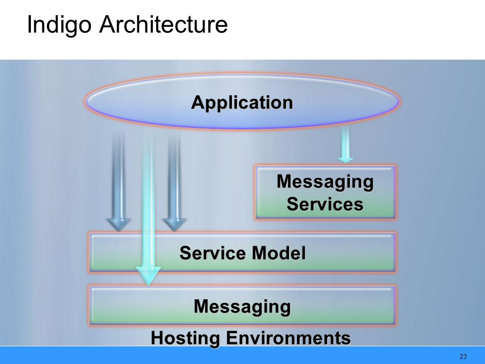 23 Messaging Service Model Indigo Architecture Hosting Environments Application MessagingServices