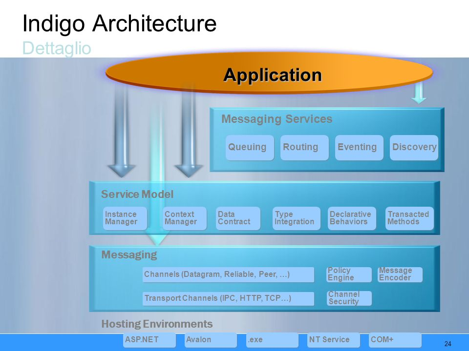 24 Indigo Architecture Dettaglio Messaging Services Application Queuing Routing Eventing Discovery Service Model Instance Manager Context Manager Type Integration Data Contract Data Contract Declarative Behaviors Transacted Methods Messaging Transport Channels (IPC, HTTP, TCP…) Channels (Datagram, Reliable, Peer, …) Policy Engine Policy Engine Message Encoder Message Encoder Channel Security Channel Security Hosting Environments ASP.NET Avalon.exe NT Service COM+