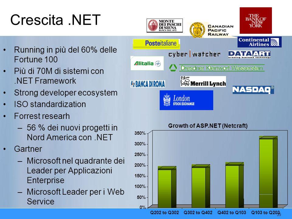 35 Crescita.NET Running in più del 60% delle Fortune 100 Più di 70M di sistemi con.NET Framework Strong developer ecosystem ISO standardization Forrest researh –56 % dei nuovi progetti in Nord America con.NET Gartner –Microsoft nel quadrante dei Leader per Applicazioni Enterprise –Microsoft Leader per i Web Service 0% 50% 100% 150% 200% 250% 300% 350% Q202 to Q302Q302 to Q402Q402 to Q103Q103 to Q203 Growth of ASP.NET (Netcraft)