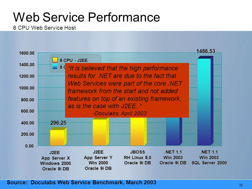 38 Web Service Performance 8 CPU Web Service Host 1076.95 296.25 513.33 1486.53 0.00 200.00 400.00 600.00 800.00 1000.00 1200.00 1400.00 1600.00 J2EE App Server X Windows 2000 Oracle 9i DB JBOSS RH Linux 8.0 Oracle 9i DB.NET 1.1 Win 2003 Oracle 9i DB.NET 1.1 Win 2003 SQL Server 2000 8 CPU - J2EE 8 CPU -.Net 1.1 Source: Doculabs Web Service Benchmark, March 2003 411.87 J2EE App Server Y Win 2000 Oracle 9i DB It is believed that the high performance results for.NET are due to the fact that Web Services were part of the core.NET framework from the start and not added features on top of an existing framework, as is the case with J2EE.