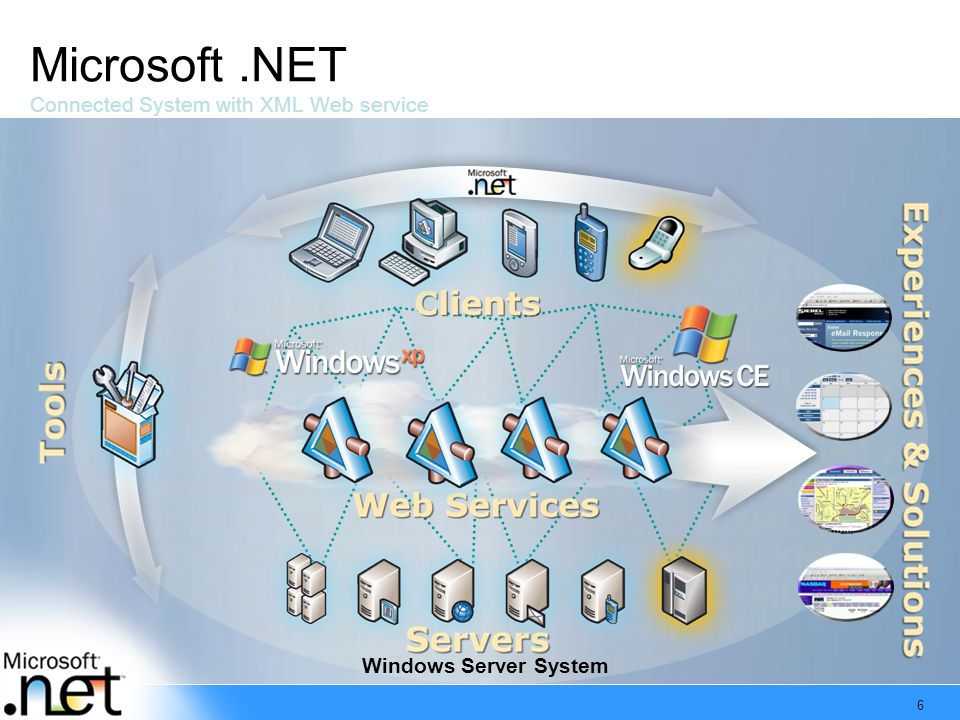 6 Microsoft.NET Connected System with XML Web service Windows Server System