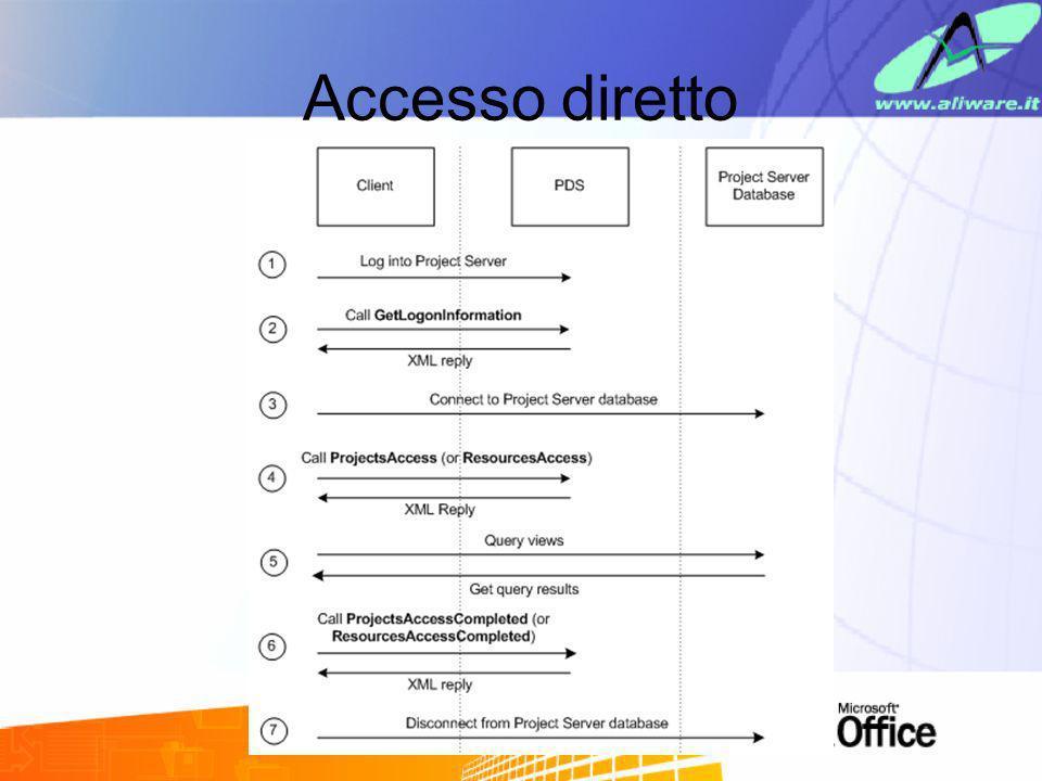 Accesso diretto