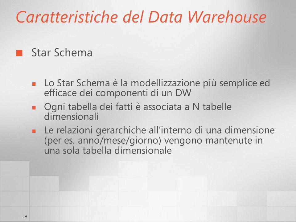 14 Caratteristiche del Data Warehouse Star Schema Lo Star Schema è la modellizzazione più semplice ed efficace dei componenti di un DW Ogni tabella de