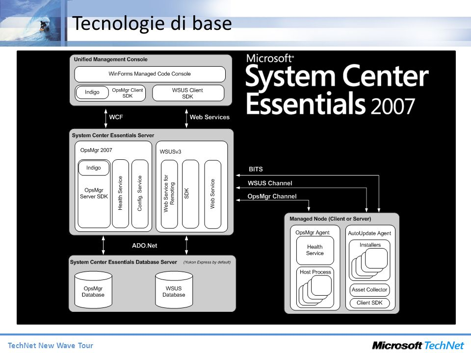 TechNet New Wave Tour Tecnologie di base