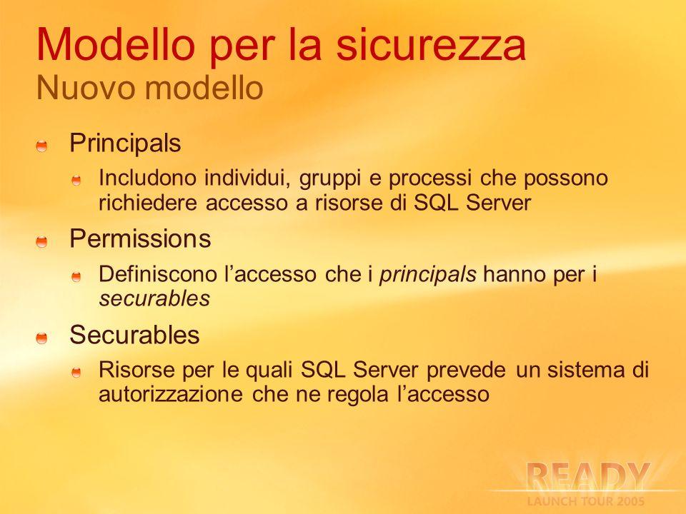 Modello per la sicurezza Nuovo modello Principals Includono individui, gruppi e processi che possono richiedere accesso a risorse di SQL Server Permis