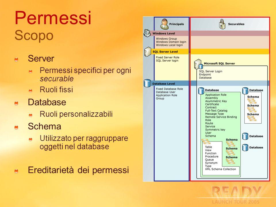 Permessi Scopo Server Permessi specifici per ogni securable Ruoli fissi Database Ruoli personalizzabili Schema Utilizzato per raggruppare oggetti nel database Ereditarietà dei permessi