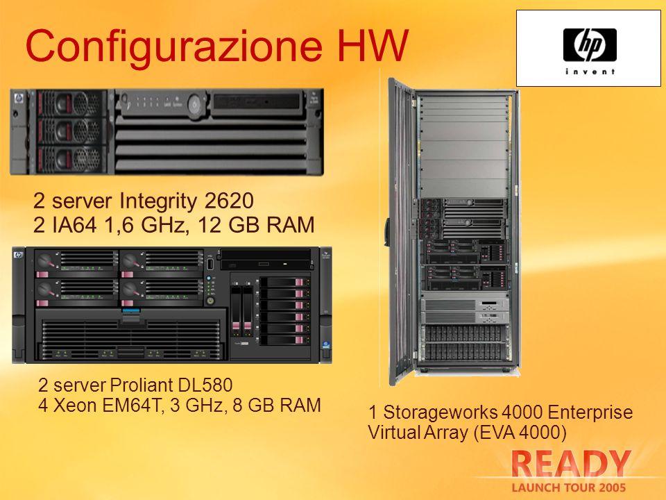 Configurazione HW 2 server Integrity 2620 2 IA64 1,6 GHz, 12 GB RAM 1 Storageworks 4000 Enterprise Virtual Array (EVA 4000) 2 server Proliant DL580 4 Xeon EM64T, 3 GHz, 8 GB RAM