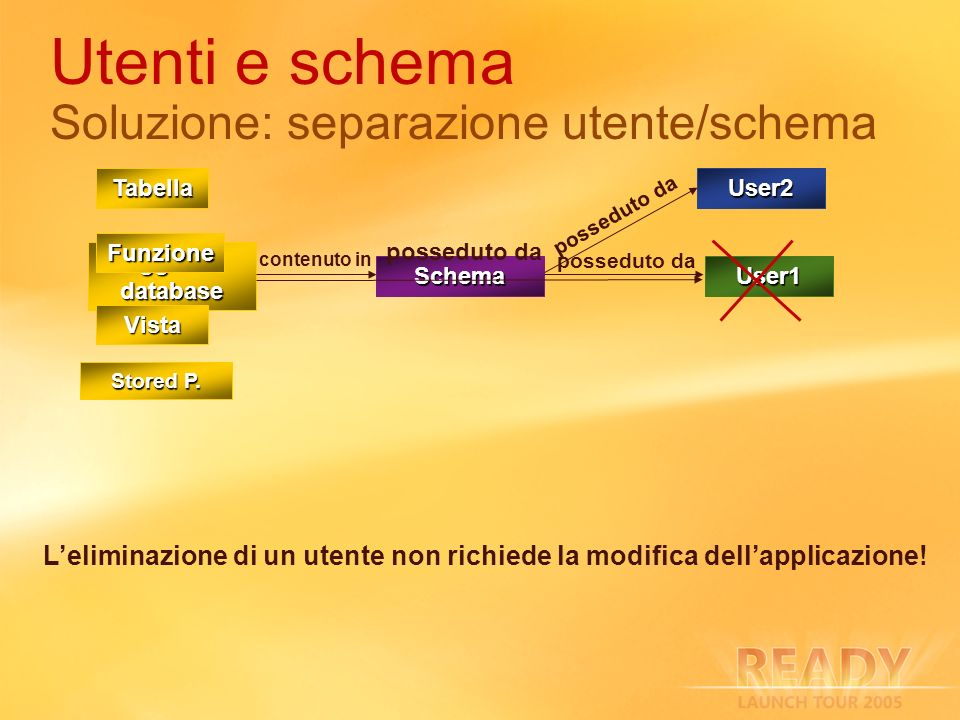 Utenti e schema Soluzione: separazione utente/schema User1 Oggetto database Schema contenuto in posseduto da Tabella Vista Stored P. Funzione User2 po