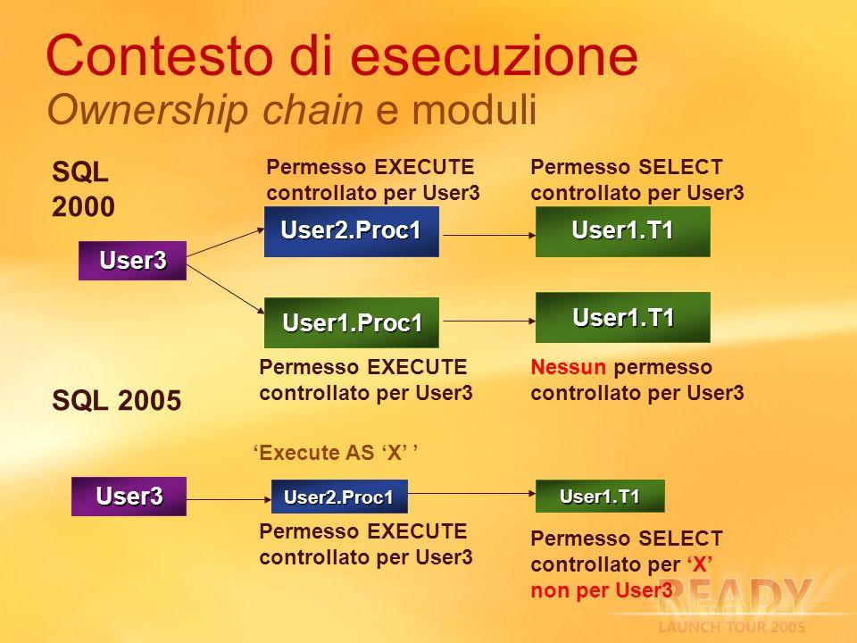 Contesto di esecuzione Ownership chain e moduli User3 Permesso SELECT controllato per User3 Permesso EXECUTE controllato per User3 User1.Proc1 User1.T1 Nessun permesso controllato per User3 User3 User2.Proc1 User1.T1 Execute AS X Permesso EXECUTE controllato per User3 Permesso SELECT controllato per X non per User3 SQL 2005 SQL 2000 User2.Proc1User1.T1