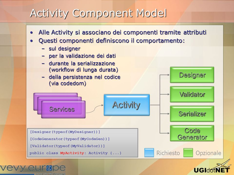 Activity Component Model Richiesto Opzionale Alle Activity si associano dei componenti tramite attributiAlle Activity si associano dei componenti tram