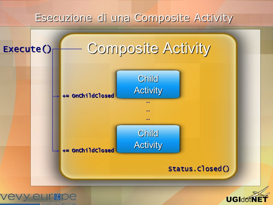 Esecuzione di una Composite Activity Composite Activity.. += OnChildClosed Execute() Status.Closed() ChildActivity ChildActivity
