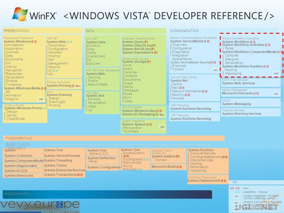 A chi serve Workflow? Perché già in una beta 2 parlare di designer e customizzazione?