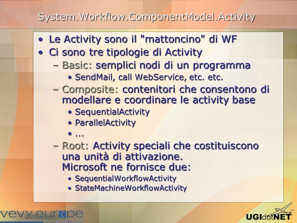 Anatomia di una activity Definizione.