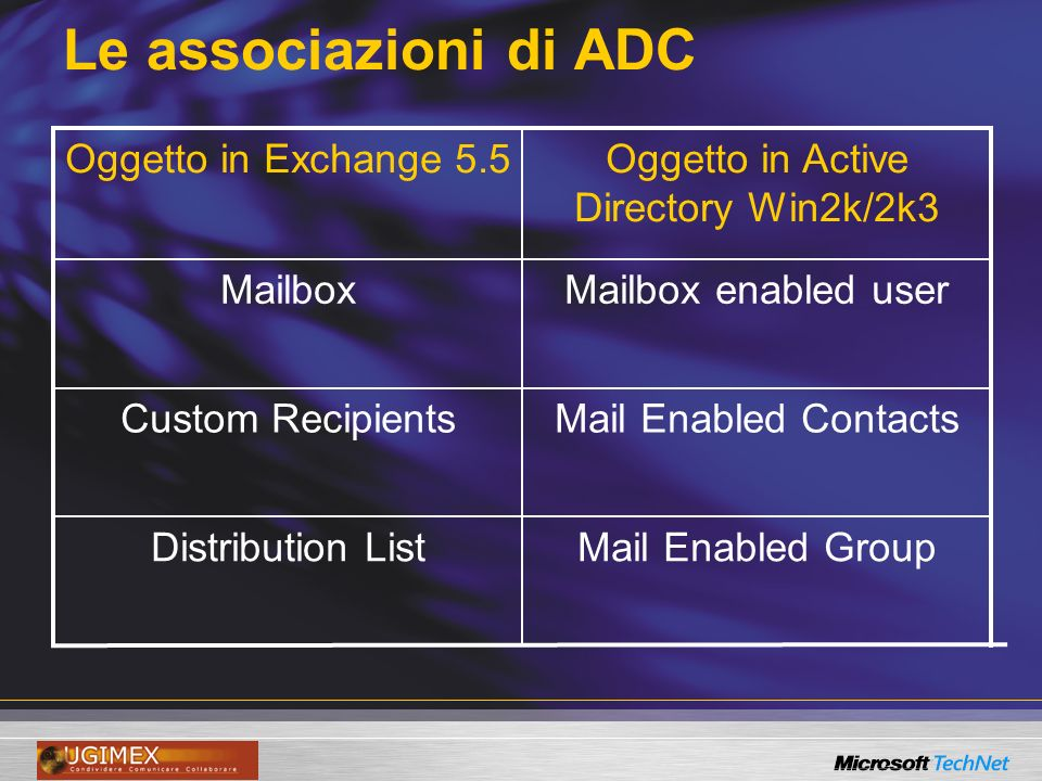 Le associazioni di ADC Mail Enabled GroupDistribution List Mail Enabled ContactsCustom Recipients Mailbox enabled userMailbox Oggetto in Active Directory Win2k/2k3 Oggetto in Exchange 5.5