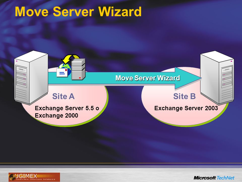 Move Server Wizard Site A Site B Exchange Server 5.5 o Exchange 2000 Exchange Server 2003 Move Server Wizard