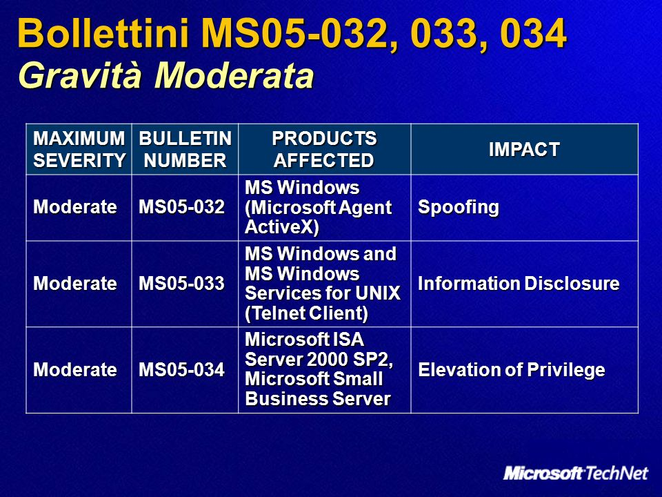 Bollettini MS05-032, 033, 034 Gravità Moderata MAXIMUM SEVERITY BULLETIN NUMBER PRODUCTS AFFECTED IMPACT ModerateMS05-032 MS Windows (Microsoft Agent ActiveX) Spoofing ModerateMS05-033 MS Windows and MS Windows Services for UNIX (Telnet Client) Information Disclosure ModerateMS05-034 Microsoft ISA Server 2000 SP2, Microsoft Small Business Server Elevation of Privilege