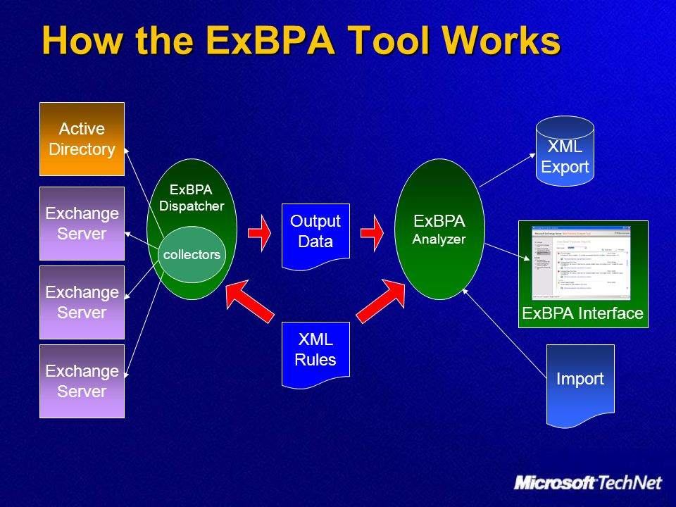 How the ExBPA Tool Works Active Directory Exchange Server Exchange Server Exchange Server ExBPA Dispatcher XML Rules collectors Output Data ExBPA Analyzer Import XML Export ExBPA Interface