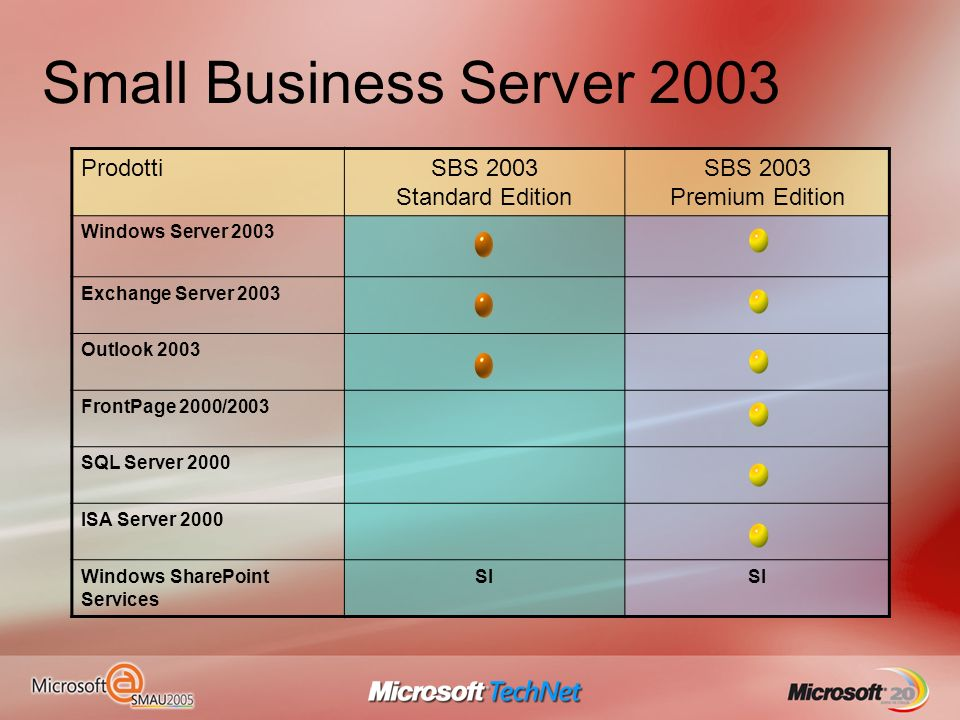 Small Business Server 2003 ProdottiSBS 2003 Standard Edition SBS 2003 Premium Edition Windows Server 2003 Exchange Server 2003 Outlook 2003 FrontPage