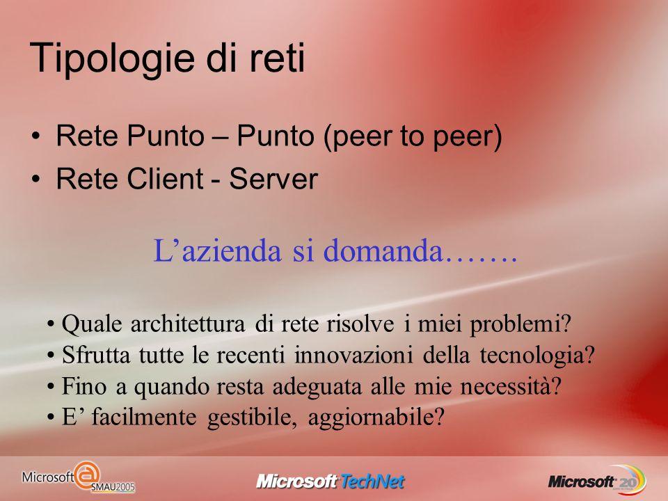 Tipologie di reti Rete Punto – Punto (peer to peer) Rete Client - Server Quale architettura di rete risolve i miei problemi? Sfrutta tutte le recenti
