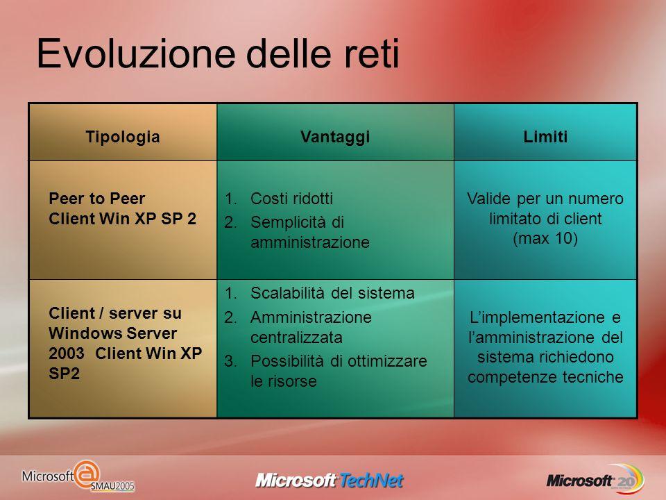 TipologiaVantaggiLimiti Peer to Peer Client Win XP SP 2 1.Costi ridotti 2.Semplicità di amministrazione Valide per un numero limitato di client (max 1