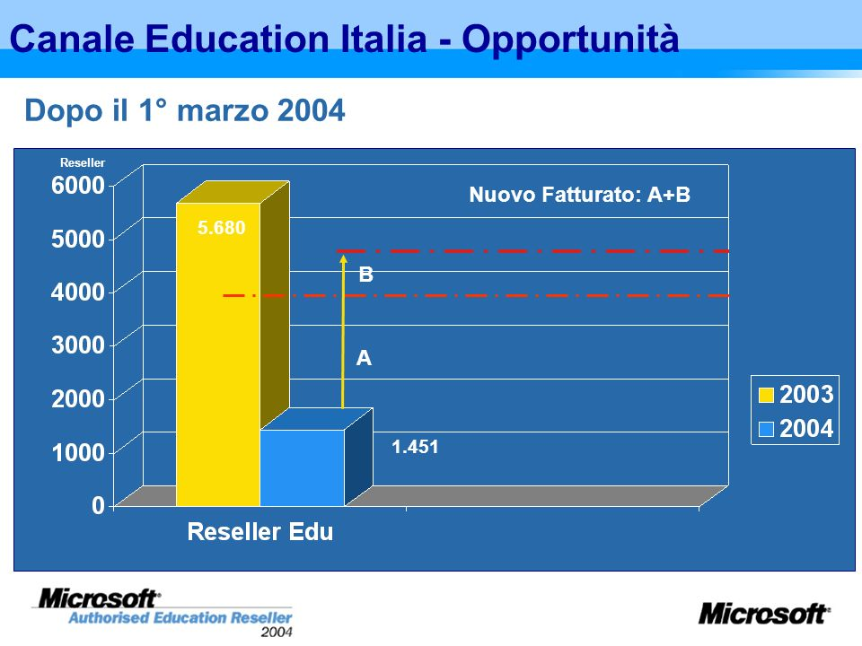 Italy, IT Spending in Education, 2002 - 2007 ($M) 200320042003/2004 Growth2007CAGR 2003-2007 Hardware180,9182,71.0%201,62.5% Software88,594,26.5%118,35.9% IT Services156,4159,72.1%184,13.6% Total425,8436,62.6%5043.7% Italy, IT Spending in Higher Education, 2002 - 2007 ($M) 200320042003/2004 Growth2007CAGR 2003-2007 Hardware41,8420.4%45,72.1% Software25,627,57.6%35,46.5% IT Services44,245,63.3%53,84.2% Total111,6115,23.2%134,94.0% Italy, IT Spending in Primary/Secondary Education, 2002 - 2007 ($M) 200320042003/2004 Growth2007CAGR 2003-2007 Hardware139,1140,71.2%155,92.6% Software62,966,66.0%82,95.6% IT Services112,2114,11.7%130,23.4% Total314,2321,52.3%369,13.5% Dati IDC – Dicembre 2003