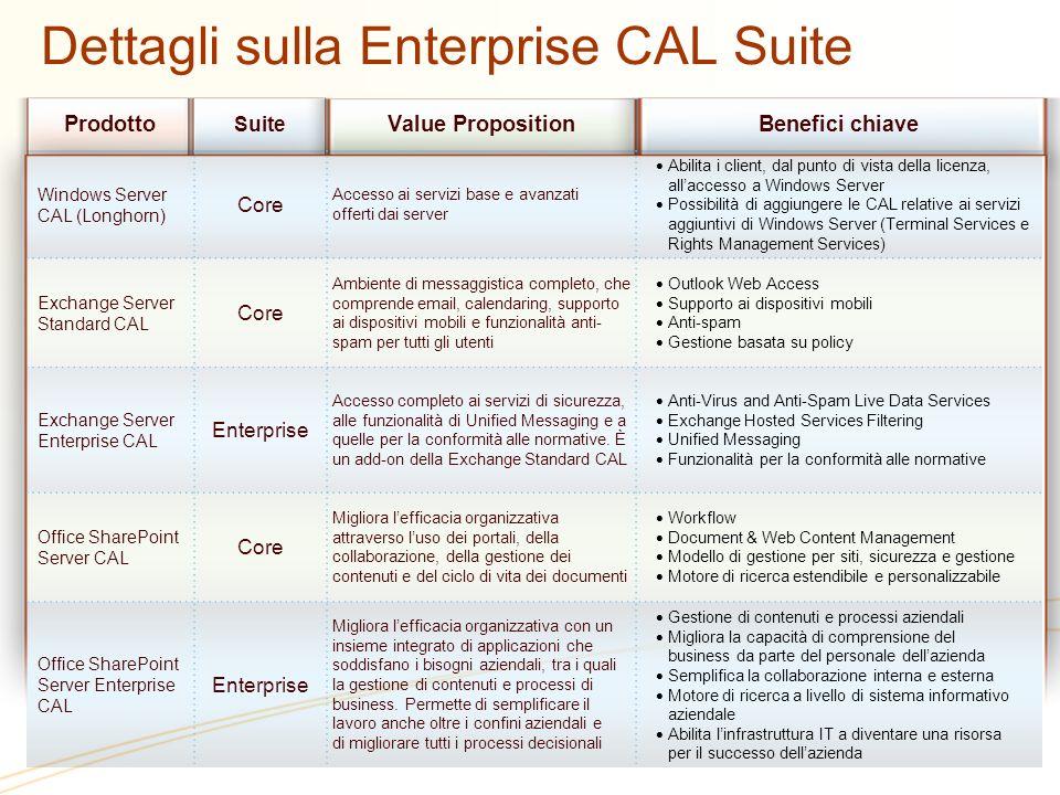 Prodotto Suite Value PropositionBenefici chiave Windows Server CAL (Longhorn) Core Accesso ai servizi base e avanzati offerti dai server Abilita i cli