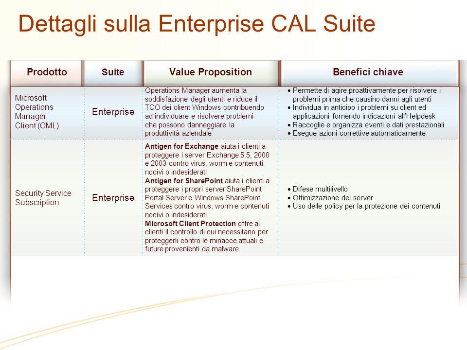 Prodotto Suite Value PropositionBenefici chiave Microsoft Operations Manager Client (OML) Enterprise Operations Manager aumenta la soddisfazione degli