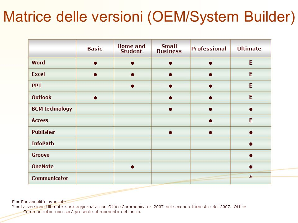 Small Business Standard Professional Plus Enterprise Word EE Excel EE PPT EE Outlook EE BCM technology Access EE Publisher InfoPath Groove OneNote Communicator E = Funzioni avanzate Matrice delle versioni (Volume Licensing)