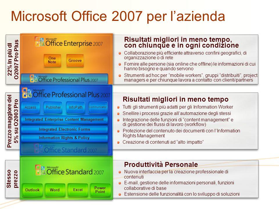 Opzioni presenti e future per lEA Applications Systems Servers Core CAL Prima Oggi Professional Desktop Enterprise Desktop Desktop Professional