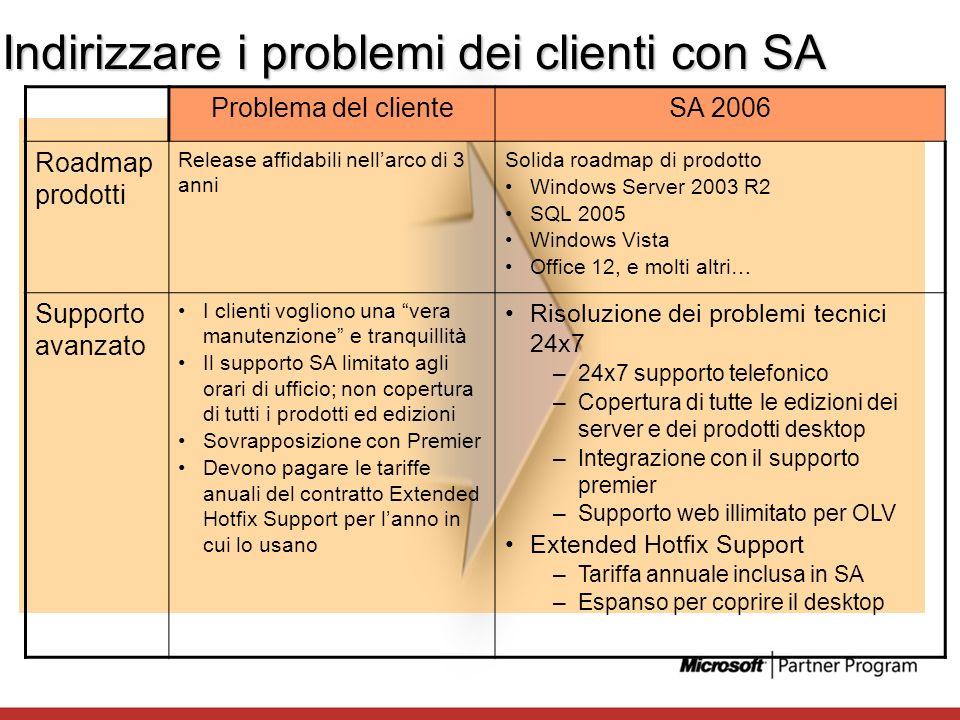 Indirizzare i problemi dei clienti con SA Problema del clienteSA 2006 Roadmap prodotti Release affidabili nellarco di 3 anni Solida roadmap di prodott