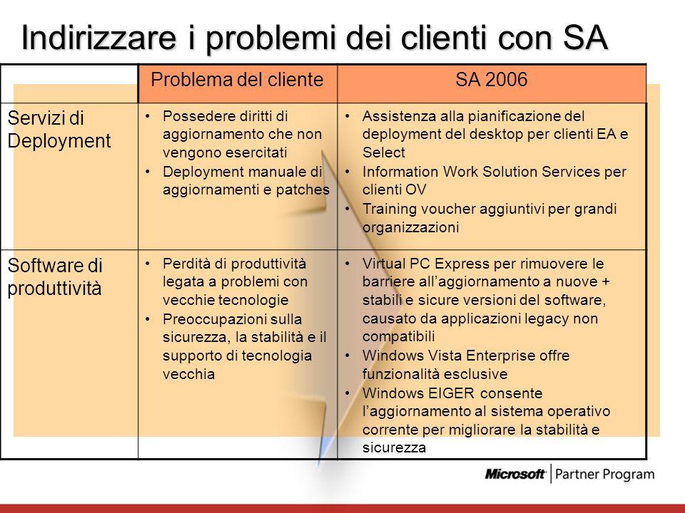 Indirizzare i problemi dei clienti con SA Problema del clienteSA 2006 Servizi di Deployment Possedere diritti di aggiornamento che non vengono esercit