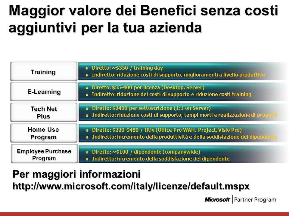 Maggior valore dei Benefici senza costi aggiuntivi per la tua azienda Diretto: ~$350 / training day Indiretto: riduzione costi di supporto, migliorame