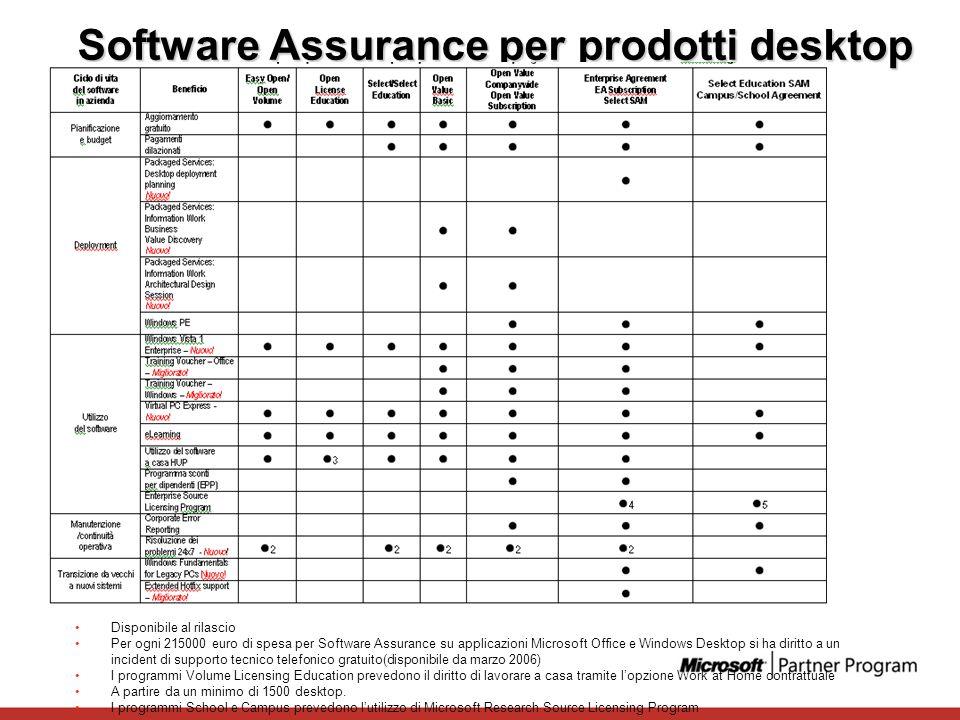 Software Assurance per prodotti desktop Disponibile al rilascio Per ogni 215000 euro di spesa per Software Assurance su applicazioni Microsoft Office
