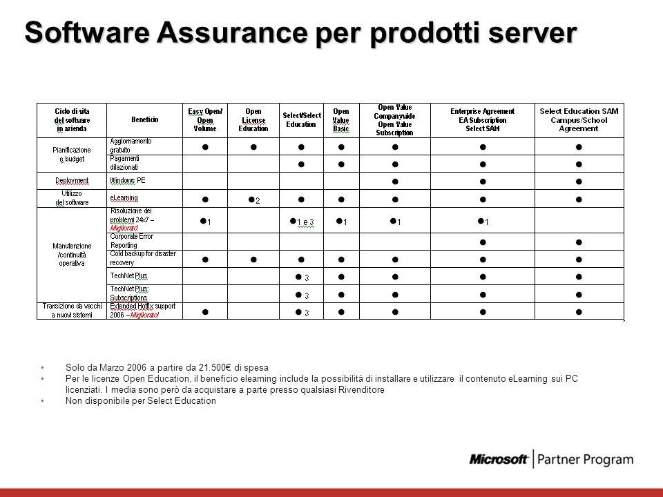 Software Assurance per prodotti server Solo da Marzo 2006 a partire da 21.500 di spesa Per le licenze Open Education, il beneficio elearning include l