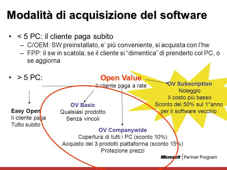 Modalità di acquisizione del software < 5 PC: il cliente paga subito –C/OEM: SW preinstallato, e più conveniente, si acquista con lhw –FPP: il sw in s