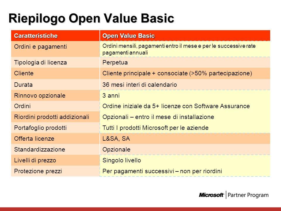Riepilogo Open Value Basic Caratteristiche Open Value Basic Ordini e pagamenti Ordini mensili, pagamenti entro il mese e per le successive rate pagame
