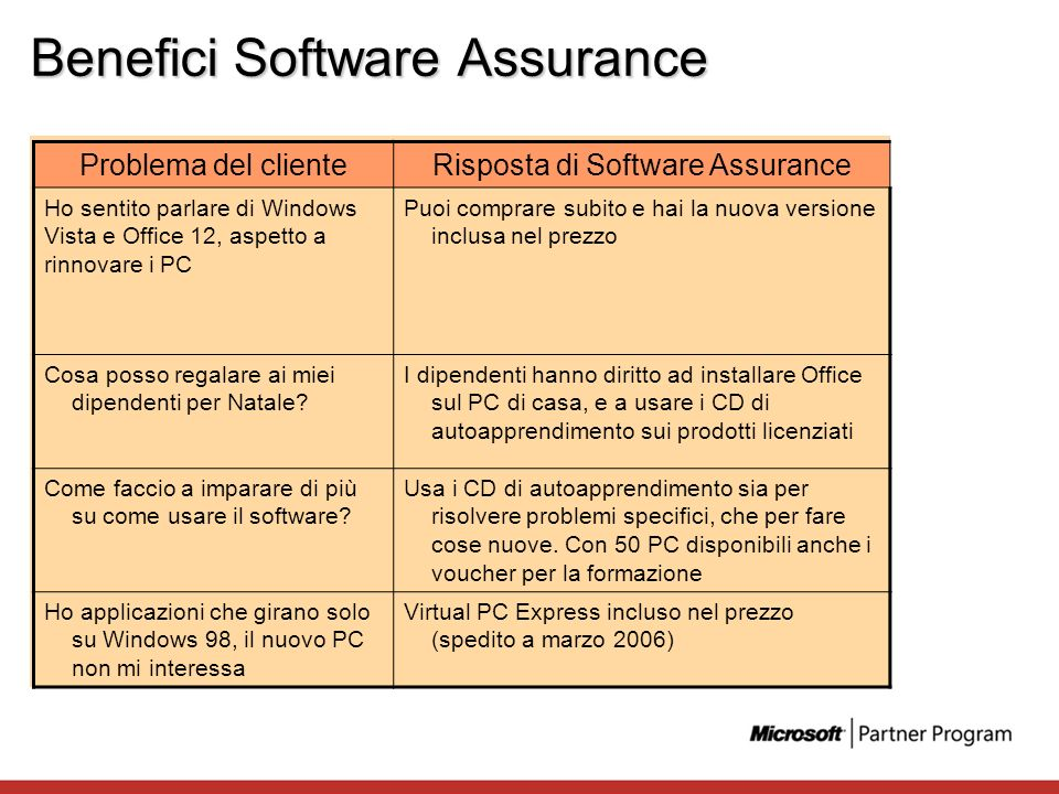 Benefici Software Assurance Problema del clienteRisposta di Software Assurance Ho sentito parlare di Windows Vista e Office 12, aspetto a rinnovare i