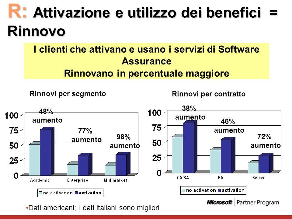 R: Attivazione e utilizzo dei benefici = Rinnovo I clienti che attivano e usano i servizi di Software Assurance Rinnovano in percentuale maggiore Rinn