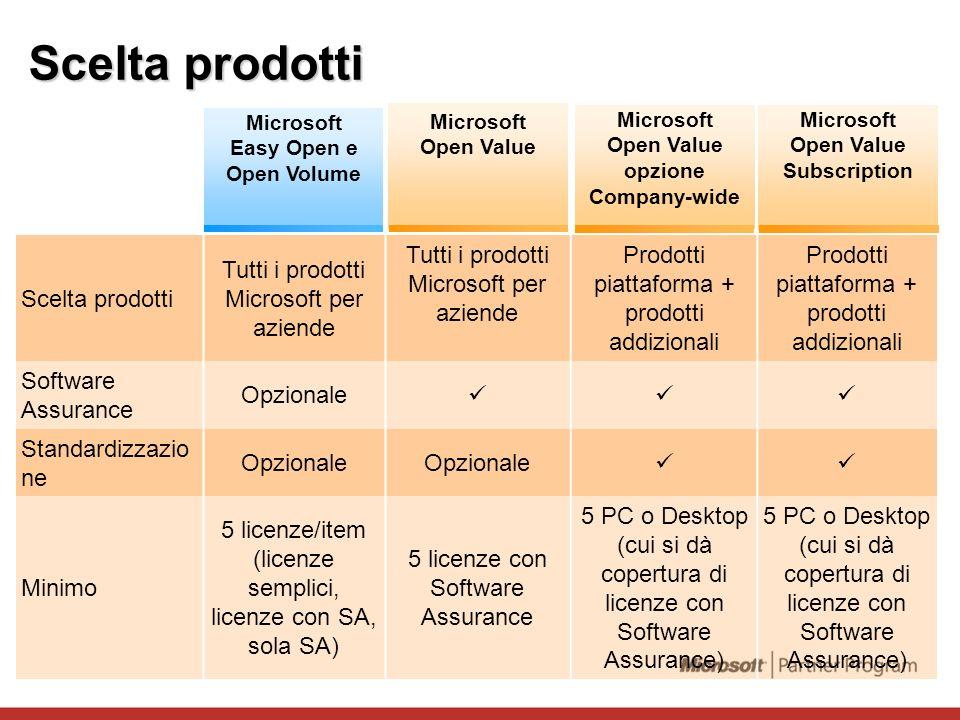 Scelta prodotti Tutti i prodotti Microsoft per aziende Prodotti piattaforma + prodotti addizionali Software Assurance Opzionale Standardizzazio ne Opz