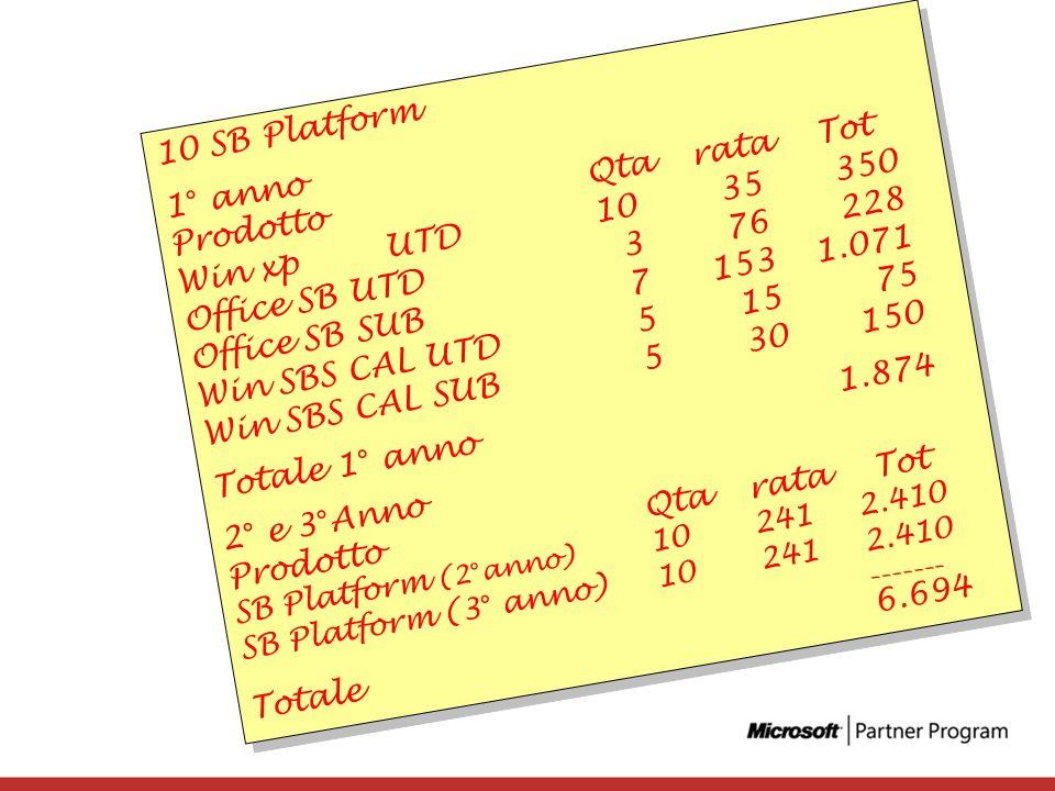 10 SB Platform 1° anno ProdottoQtarata Tot Win xpUTD 10 35 350 Office SB UTD 3 76 228 Office SB SUB 71531.071 Win SBS CAL UTD 5 15 75 Win SBS CAL SUB