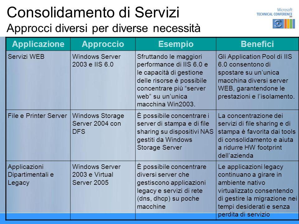 Consolidamento di Servizi Approcci diversi per diverse necessità ApplicazioneApproccioEsempioBenefici Servizi WEBWindows Server 2003 e IIS 6.0 Sfruttando le maggiori performance di IIS 6.0 e le capacità di gestione delle risorse è possibile concentrare più server web su ununica macchina Win2003.